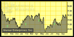 Earnings Whisper Chart for WERN